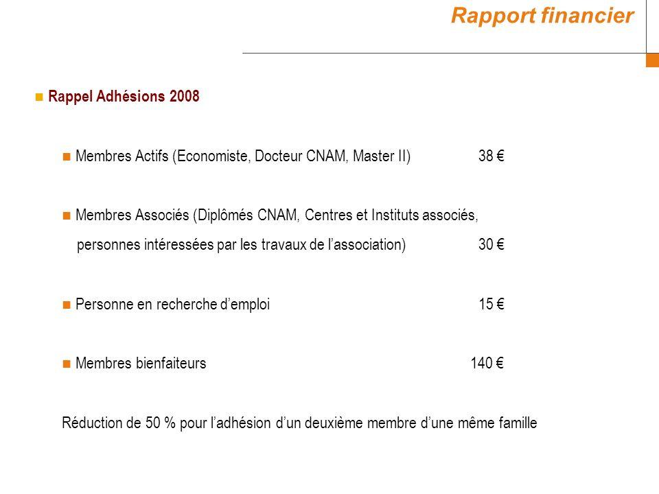 Rappel Adhésions 2008 Membres Actifs (Economiste, Docteur CNAM, Master II) 38 Membres Associés (Diplômés CNAM, Centres et Instituts associés, personnes intéressées par les travaux de lassociation) 30 Personne en recherche demploi 15 Membres bienfaiteurs 140 Réduction de 50 % pour ladhésion dun deuxième membre dune même famille Rapport financier