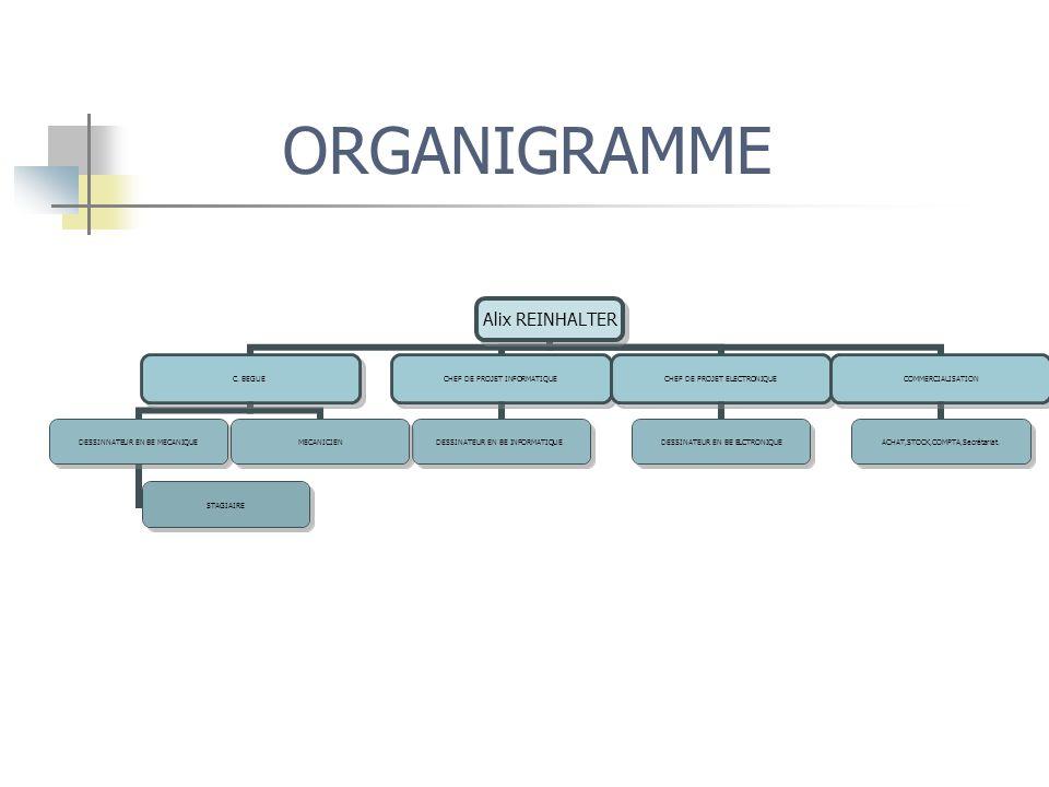 ORGANIGRAMME Alix REINHALTER C. BEGUE DESSINNATEUR EN BE MECANIQUE STAGIAIRE MECANICIEN CHEF DE PROJET INFORMATIQUE DESSINATEUR EN BE INFORMATIQUE CHE