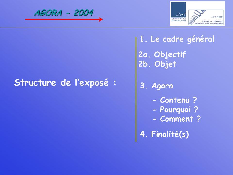 AGORA - 2004 1. Le cadre général 2a. Objectif 2b. Objet 3. Agora - Contenu ? - Pourquoi ? - Comment ? 4. Finalité(s) Structure de lexposé :
