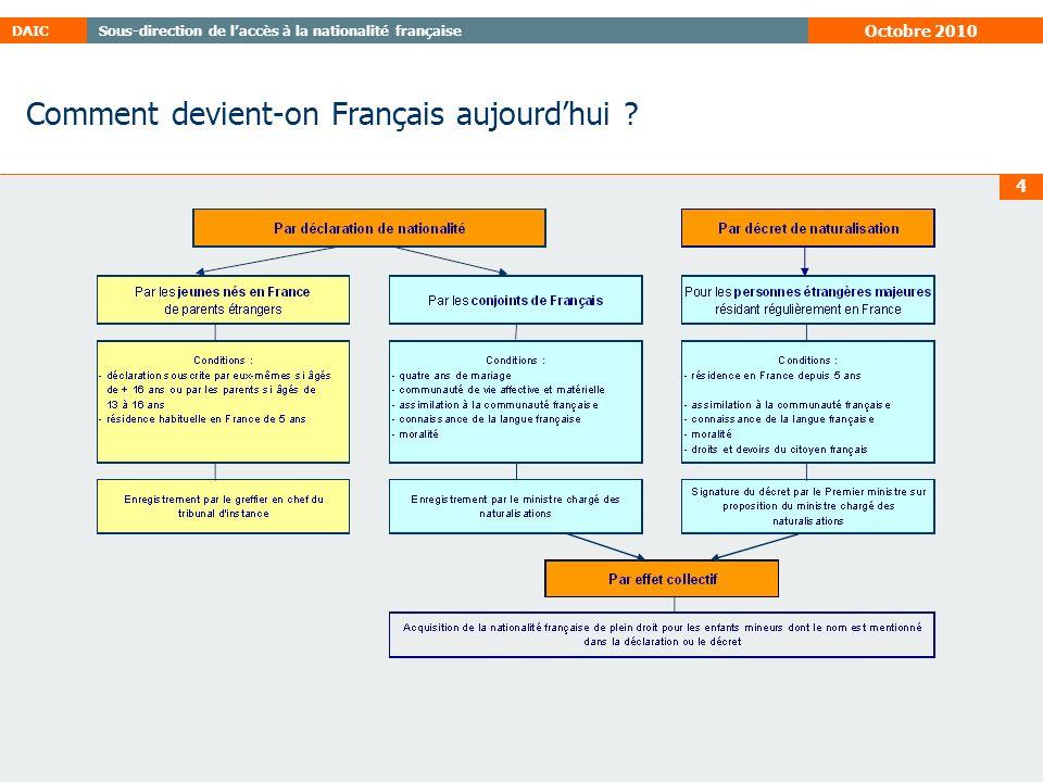 Sous-direction de laccès à la nationalité françaiseDAIC Octobre 2010 4 Comment devient-on Français aujourdhui ?