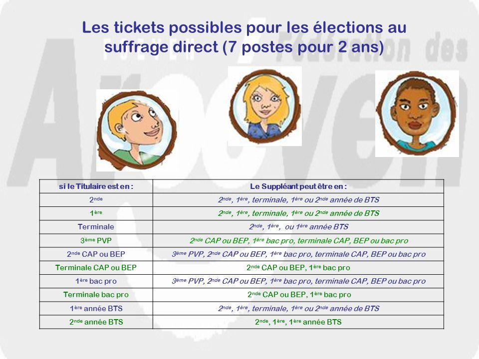 Les tickets possibles pour les élections au suffrage direct (7 postes pour 2 ans) si le Titulaire est en :Le Suppléant peut être en : 2 nde 2 nde, 1 è
