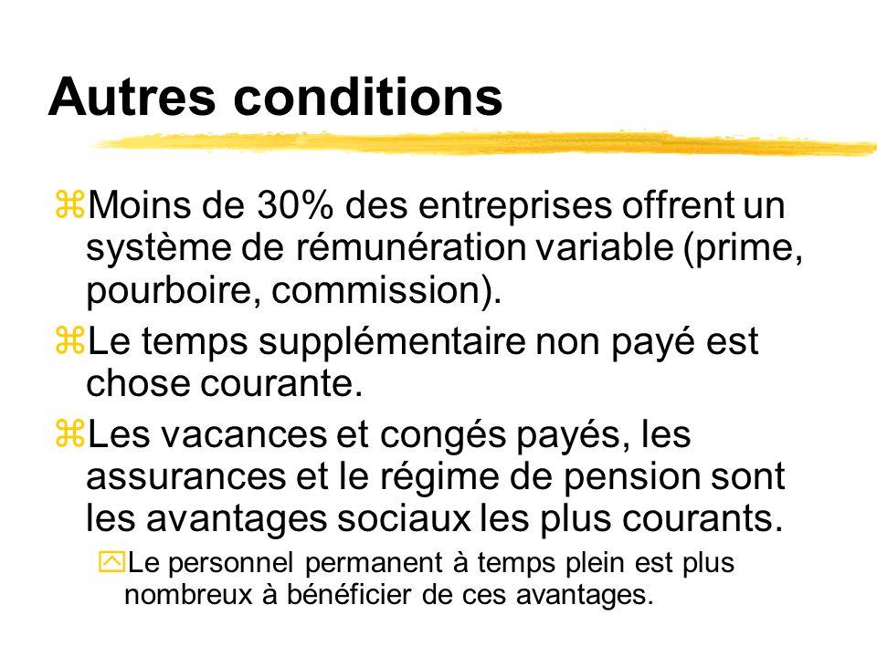 Autres conditions zMoins de 30% des entreprises offrent un système de rémunération variable (prime, pourboire, commission).