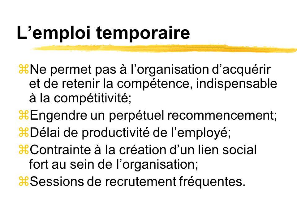 Lemploi temporaire zNe permet pas à lorganisation dacquérir et de retenir la compétence, indispensable à la compétitivité; zEngendre un perpétuel recommencement; zDélai de productivité de lemployé; zContrainte à la création dun lien social fort au sein de lorganisation; Sessions de recrutement fréquentes.