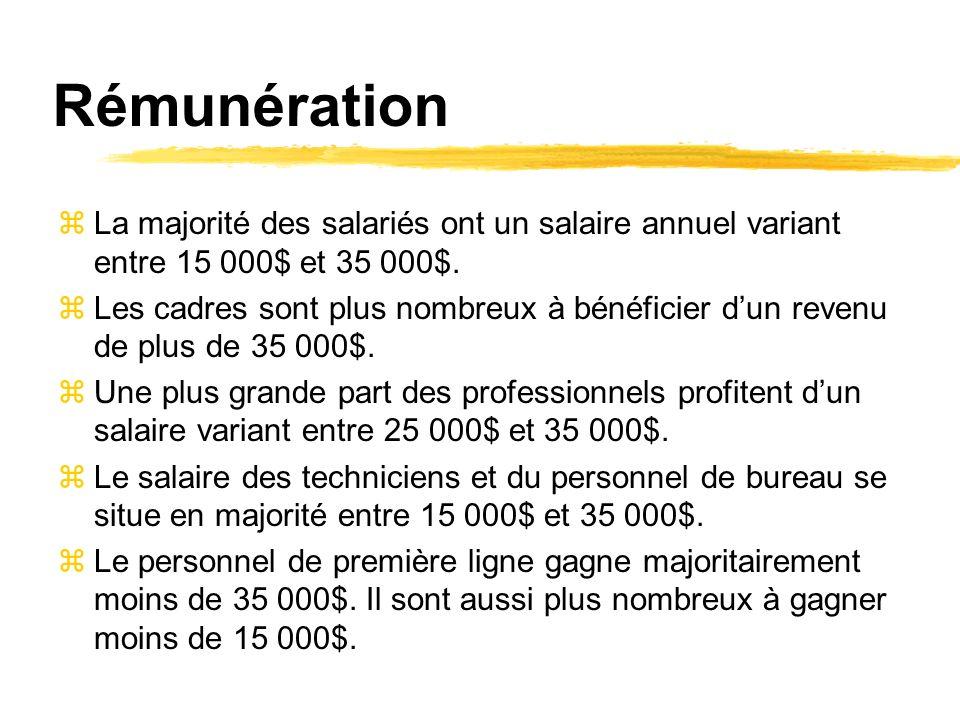 Rémunération zLa majorité des salariés ont un salaire annuel variant entre 15 000$ et 35 000$.