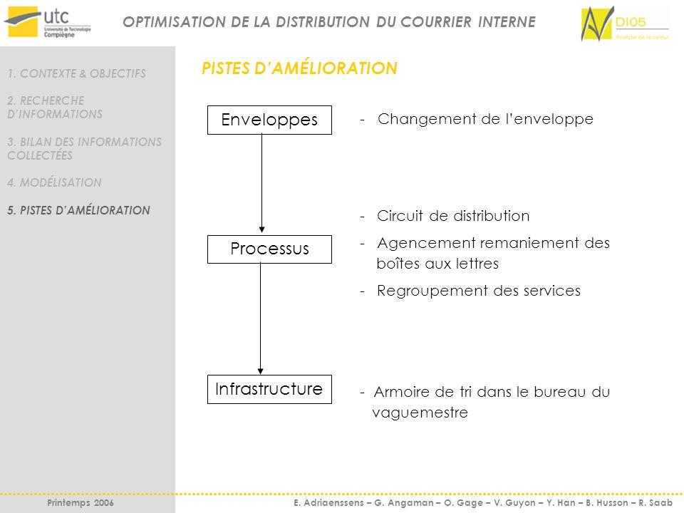 PISTES DAMÉLIORATION 1. CONTEXTE & OBJECTIFS 2. RECHERCHE DINFORMATIONS 3. BILAN DES INFORMATIONS COLLECTÉES 4. MODÉLISATION 5. PISTES DAMÉLIORATION E