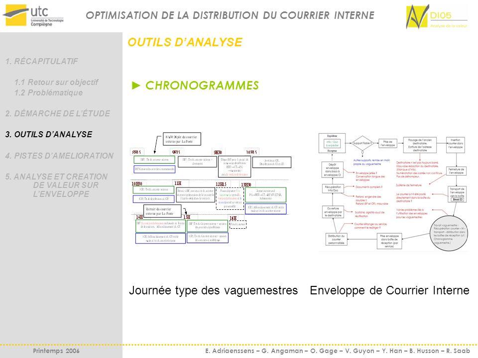 OPTIMISATION DE LA DISTRIBUTION DU COURRIER INTERNE Printemps 2006 E. Adriaenssens – G. Angaman – O. Gage – V. Guyon – Y. Han – B. Husson – R. Saab OU