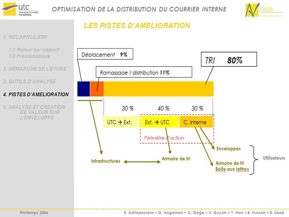 OPTIMISATION DE LA DISTRIBUTION DU COURRIER INTERNE Printemps 2006 E. Adriaenssens – G. Angaman – O. Gage – V. Guyon – Y. Han – B. Husson – R. Saab LE