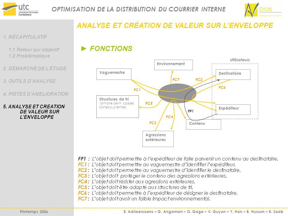 OPTIMISATION DE LA DISTRIBUTION DU COURRIER INTERNE Printemps 2006 E. Adriaenssens – G. Angaman – O. Gage – V. Guyon – Y. Han – B. Husson – R. Saab AN