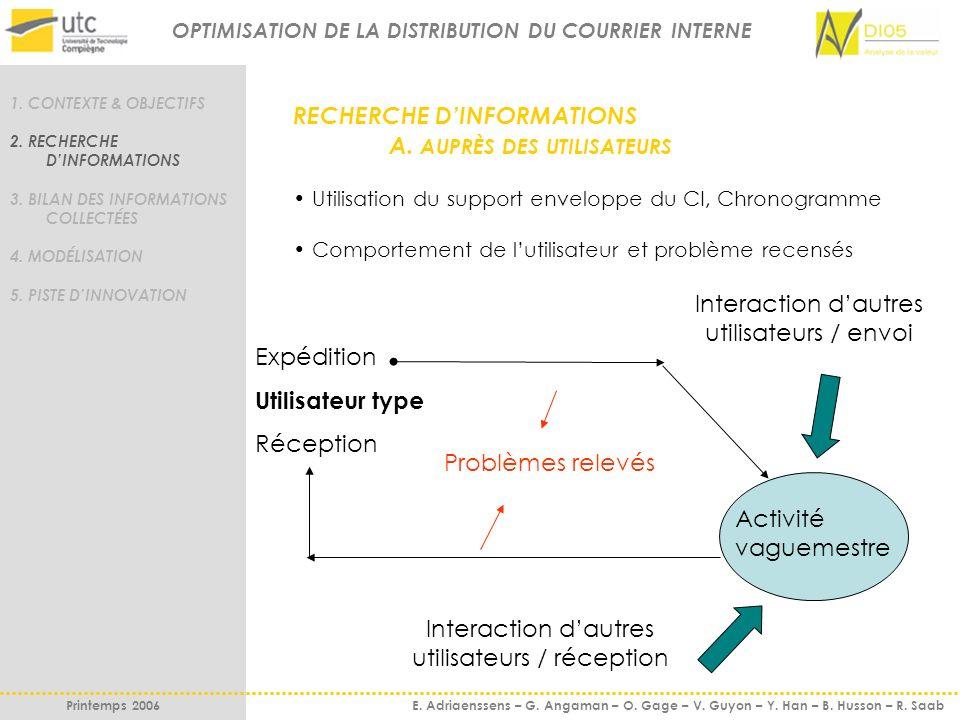 RECHERCHE DINFORMATIONS A. AUPRÈS DES UTILISATEURS Utilisation du support enveloppe du CI, Chronogramme Comportement de lutilisateur et problème recen