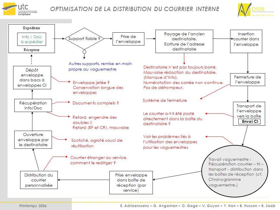 OPTIMISATION DE LA DISTRIBUTION DU COURRIER INTERNE Printemps 2006 E. Adriaenssens – G. Angaman – O. Gage – V. Guyon – Y. Han – B. Husson – R. Saab