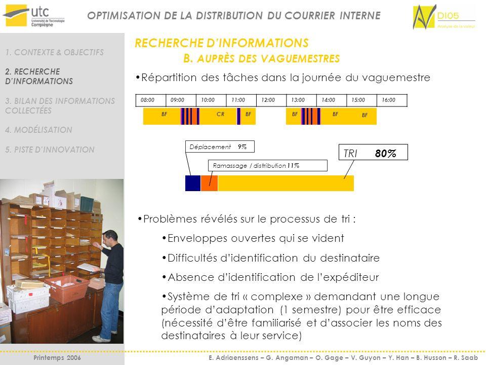 RECHERCHE DINFORMATIONS B. AUPRÈS DES VAGUEMESTRES Répartition des tâches dans la journée du vaguemestre 1. CONTEXTE & OBJECTIFS 2. RECHERCHE DINFORMA