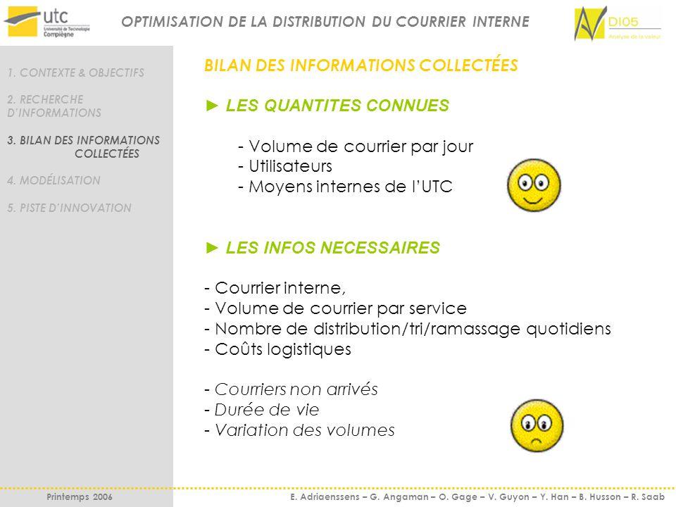 MODÉLISATION 1.CONTEXTE & OBJECTIFS 2. RECHERCHE DINFORMATIONS 3.