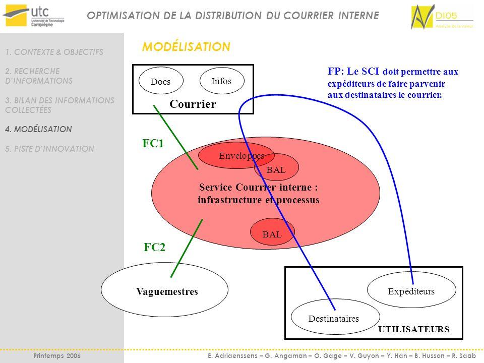 1.CONTEXTE & OBJECTIFS 2. RECHERCHE DINFORMATIONS 3.