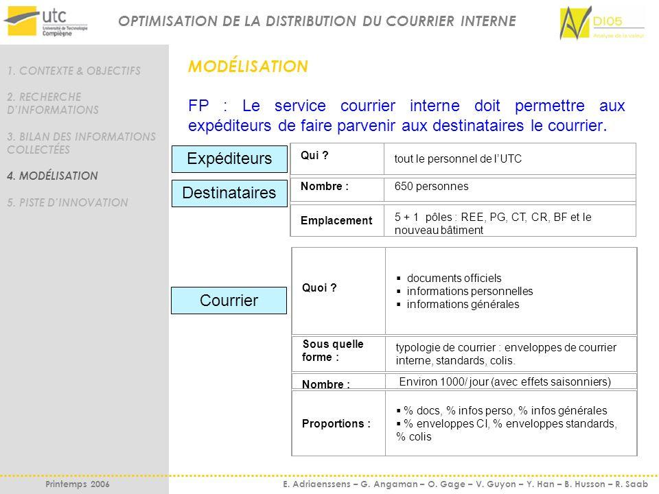 1. CONTEXTE & OBJECTIFS 2. RECHERCHE DINFORMATIONS 3. BILAN DES INFORMATIONS COLLECTÉES 4. MODÉLISATION 5. PISTE DINNOVATION MODÉLISATION FP : Le serv
