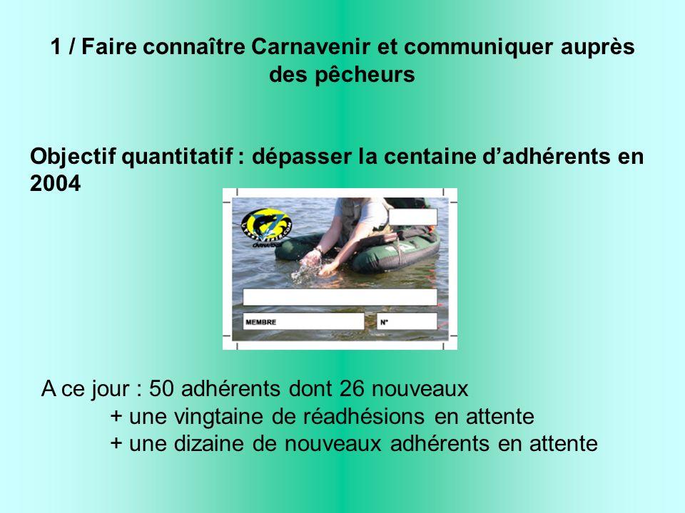 1 / Faire connaître Carnavenir et communiquer auprès des pêcheurs Objectif quantitatif : dépasser la centaine dadhérents en 2004 A ce jour : 50 adhérents dont 26 nouveaux + une vingtaine de réadhésions en attente + une dizaine de nouveaux adhérents en attente