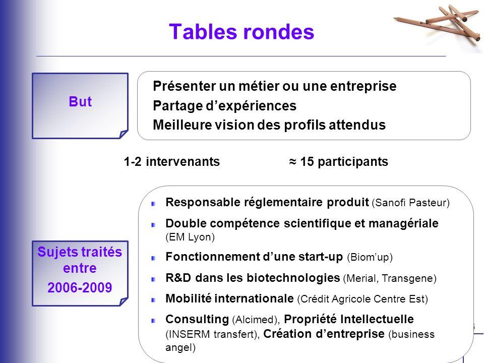 6 1-2 intervenants 15 participants But Présenter un métier ou une entreprise Partage dexpériences Meilleure vision des profils attendus Sujets traités entre 2006-2009 Responsable réglementaire produit (Sanofi Pasteur) Double compétence scientifique et managériale (EM Lyon) Fonctionnement dune start-up (Biomup) R&D dans les biotechnologies (Merial, Transgene) Mobilité internationale (Crédit Agricole Centre Est) Consulting (Alcimed), Propriété Intellectuelle (INSERM transfert), Création dentreprise (business angel) Tables rondes
