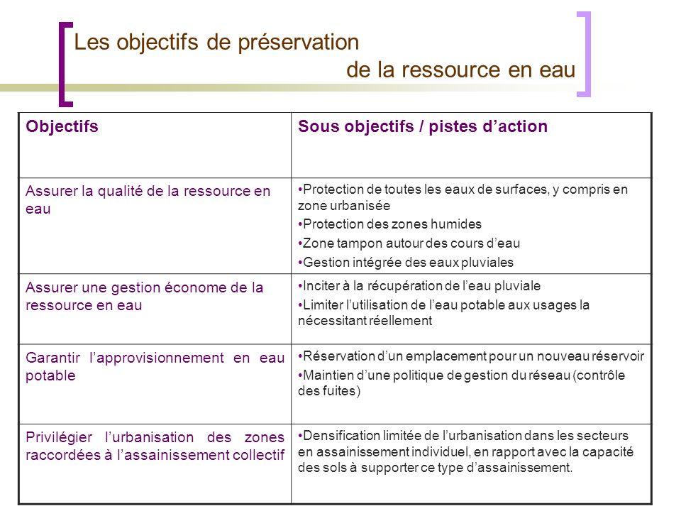 ObjectifsSous objectifs / pistes daction Assurer la qualité de la ressource en eau Protection de toutes les eaux de surfaces, y compris en zone urbani