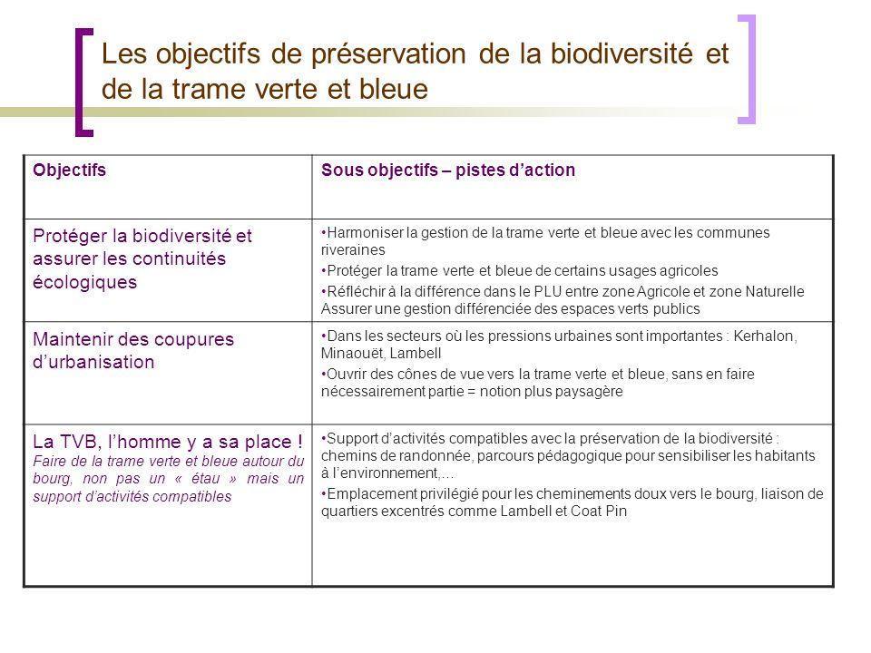 ObjectifsSous objectifs – pistes daction Protéger la biodiversité et assurer les continuités écologiques Harmoniser la gestion de la trame verte et bl