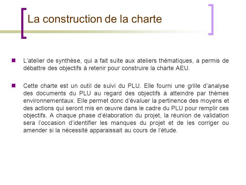 La construction de la charte Latelier de synthèse, qui a fait suite aux ateliers thématiques, a permis de débattre des objectifs à retenir pour constr