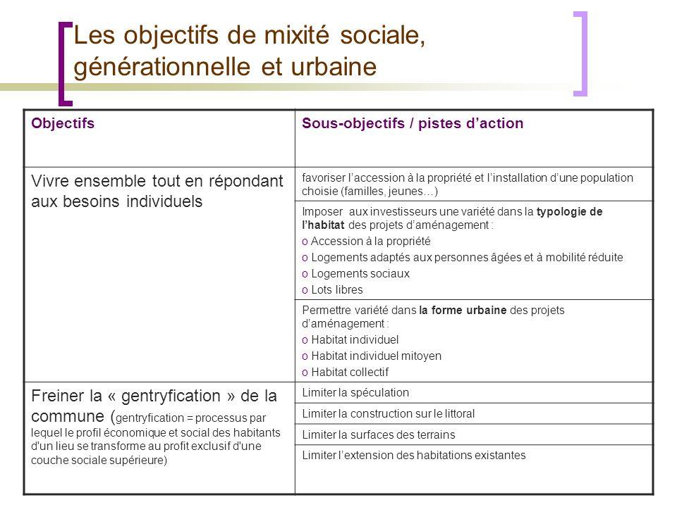 Les objectifs de mixité sociale, générationnelle et urbaine ObjectifsSous-objectifs / pistes daction Vivre ensemble tout en répondant aux besoins indi