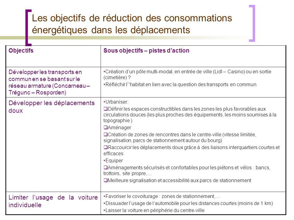 ObjectifsSous objectifs – pistes daction Développer les transports en commun en se basant sur le réseau armature (Concarneau – Trégunc – Rosporden) Cr