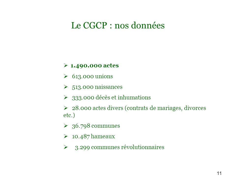 11 Le CGCP : nos données 1.490.000 actes 613.000 unions 513.000 naissances 333.000 décès et inhumations 28.000 actes divers (contrats de mariages, divorces etc.) 36.798 communes 10.487 hameaux 3.299 communes révolutionnaires