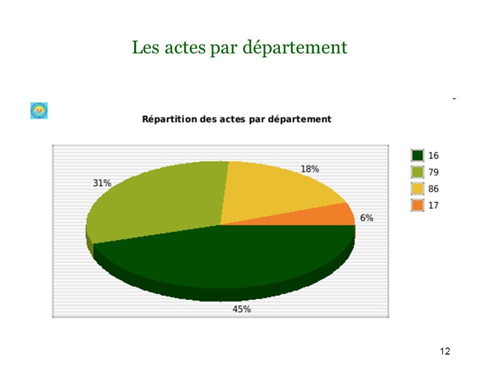 12 Les actes par département