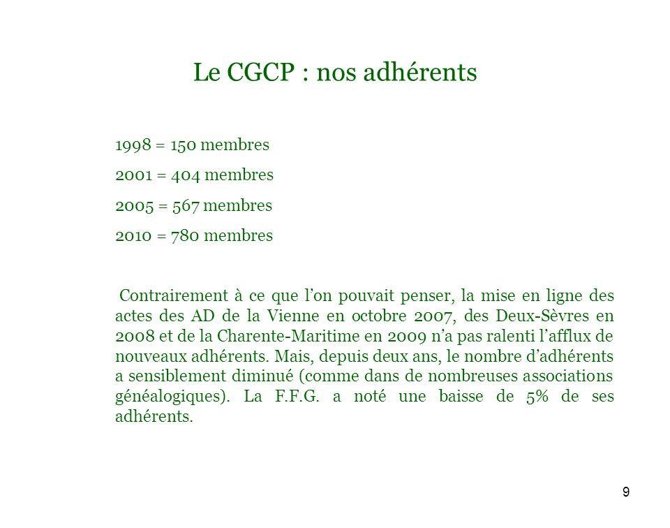 9 Le CGCP : nos adhérents 1998 = 150 membres 2001 = 404 membres 2005 = 567 membres 2010 = 780 membres Contrairement à ce que lon pouvait penser, la mise en ligne des actes des AD de la Vienne en octobre 2007, des Deux-Sèvres en 2008 et de la Charente-Maritime en 2009 na pas ralenti lafflux de nouveaux adhérents.