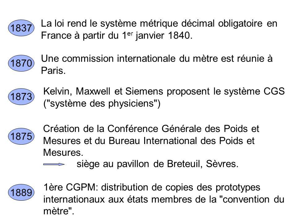 La loi rend le système métrique décimal obligatoire en France à partir du 1 er janvier 1840. 1837 Une commission internationale du mètre est réunie à