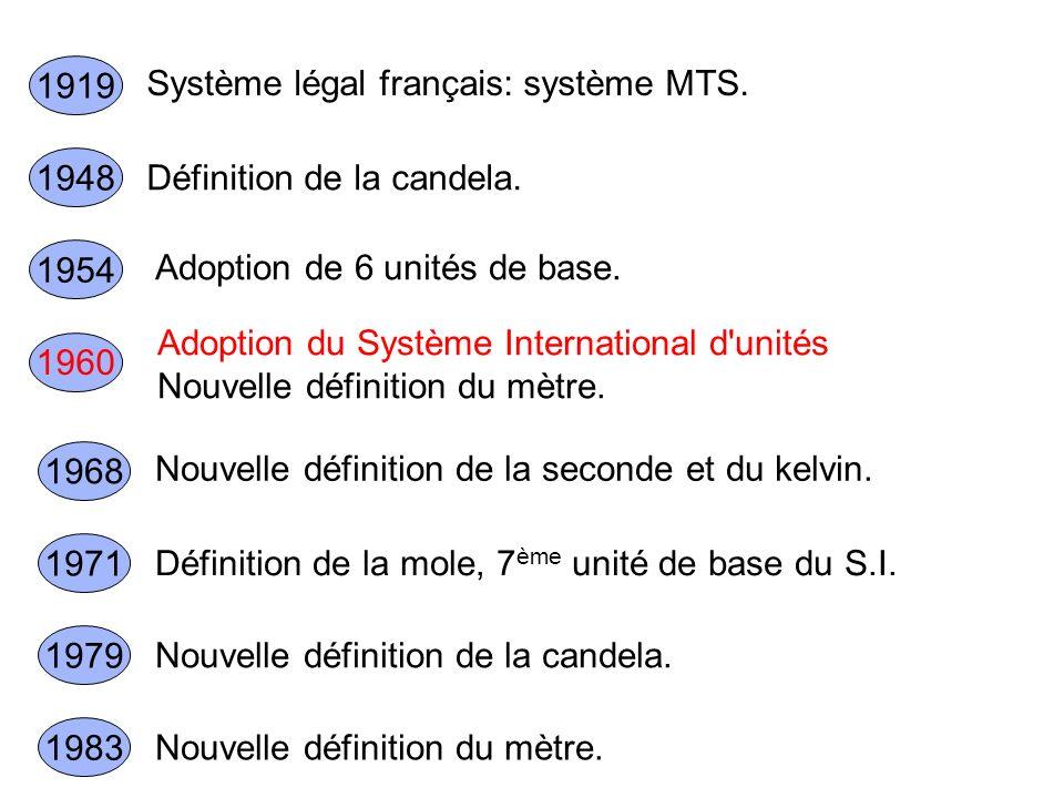 Système légal français: système MTS. 1919 Définition de la candela. 1948 Adoption de 6 unités de base. 1954 Adoption du Système International d'unités