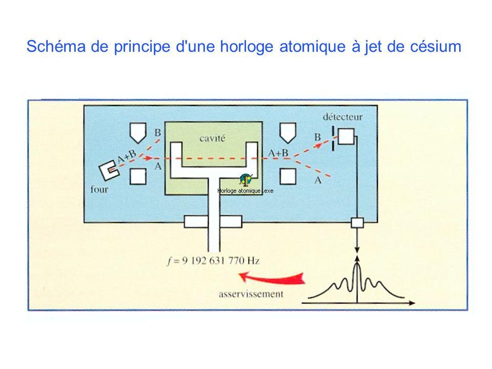 Schéma de principe d'une horloge atomique à jet de césium