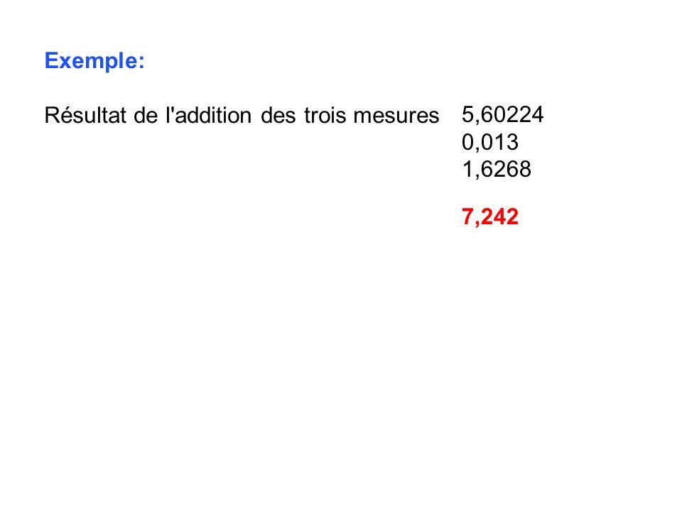 Exemple: Résultat de l'addition des trois mesures 5,60224 0,013 1,6268 7,242