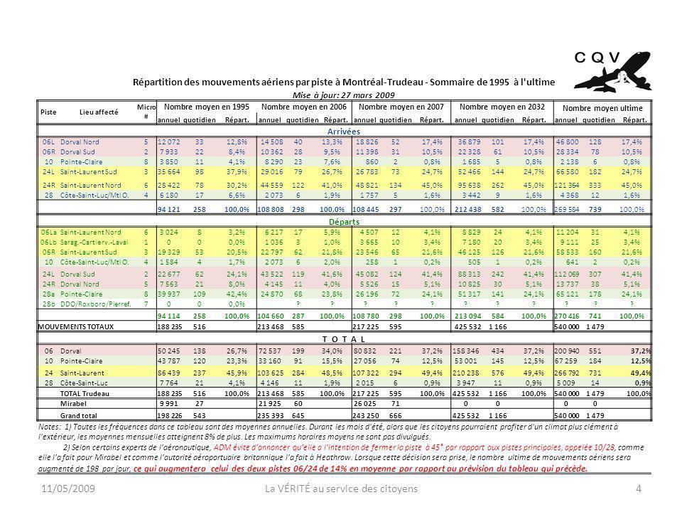11/05/2009La VÉRITÉ au service des citoyens4 Répartition des mouvements aériens par piste à Montréal-Trudeau - Sommaire de 1995 à l ultime Mise à jour: 27 mars 2009 PisteLieu affecté Micro # Nombre moyen en 1995Nombre moyen en 2006Nombre moyen en 2007Nombre moyen en 2032 Nombre moyen ultime annuelquotidienRépart.annuelquotidienRépart.annuelquotidienRépart.annuelquotidienRépart.annuelquotidienRépart.
