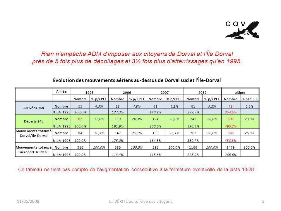 11/05/2009La VÉRITÉ au service des citoyens5 Évolution des mouvements aériens au-dessus de Dorval sud et l Île-Dorval Année 1995200620072032ultime Nombre% p/r PETNombre% p/r PETNombre% p/r PETNombre% p/r PETNombre% p/r PET Arrivées 06R Nombre224,3%284,8%315,2%615,2%785,3% % p/r 1995100,0% 127,3% 140,9% 277,3% 354,5% Départs 24L Nombre6212,0%11920,3%12420,8%24220,8%30720,8% % p/r 1995100,0% 191,9% 200,0% 390,3% 495,2% Mouvements totaux à Dorval/Île-Dorval Nombre8416,3%14725,1%15526,1%30326,0%38526,0% % p/r 1995100,0% 175,0% 184,5% 360,7% 458,3% Mouvements totaux à l aéroport Trudeau Nombre516100,0%585100,0%595100,0%1166100,0%1479100,0% % p/r 1995100,0% 113,4% 115,3% 226,0% 286,6% Rien nempêche ADM dimposer aux citoyens de Dorval et lÎle Dorval près de 5 fois plus de décollages et 3½ fois plus datterrissages quen 1995.