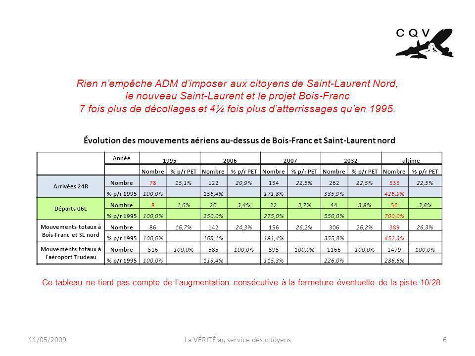 11/05/2009La VÉRITÉ au service des citoyens6 Évolution des mouvements aériens au-dessus de Bois-Franc et Saint-Laurent nord Année 1995200620072032ultime Nombre% p/r PETNombre% p/r PETNombre% p/r PETNombre% p/r PETNombre% p/r PET Arrivées 24R Nombre7815,1%12220,9%13422,5%26222,5%33322,5% % p/r 1995100,0% 156,4% 171,8% 335,9% 426,9% Départs 06L Nombre81,6%203,4%223,7%443,8%563,8% % p/r 1995100,0% 250,0% 275,0% 550,0% 700,0% Mouvements totaux à Bois-Franc et SL nord Nombre8616,7%14224,3%15626,2%30626,2%38926,3% % p/r 1995100,0% 165,1% 181,4% 355,8% 452,3% Mouvements totaux à l aéroport Trudeau Nombre516100,0%585100,0%595100,0%1166100,0%1479100,0% % p/r 1995100,0% 113,4% 115,3% 226,0% 286,6% Rien nempêche ADM dimposer aux citoyens de Saint-Laurent Nord, le nouveau Saint-Laurent et le projet Bois-Franc 7 fois plus de décollages et 4¼ fois plus datterrissages quen 1995.