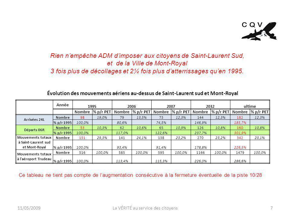 11/05/2009La VÉRITÉ au service des citoyens7 Évolution des mouvements aériens au-dessus de Saint-Laurent sud et Mont-Royal Année 1995200620072032ultime Nombre% p/r PETNombre% p/r PETNombre% p/r PETNombre% p/r PETNombre% p/r PET Arrivées 24L Nombre9819,0%7913,5%7312,3%14412,3%18212,3% % p/r 1995100,0% 80,6% 74,5% 146,9% 185,7% Départs 06R Nombre5310,3%6210,6%6510,9%12610,8%16010,8% % p/r 1995100,0% 117,0% 122,6% 237,7% 301,9% Mouvements totaux à Saint-Laurent sud et Mont-Royal Nombre15129,3%14124,1%13823,2%27023,2%34223,1% % p/r 1995100,0% 93,4% 91,4% 178,8% 226,5% Mouvements totaux à l aéroport Trudeau Nombre516100,0%585100,0%595100,0%1166100,0%1479100,0% % p/r 1995100,0% 113,4% 115,3% 226,0% 286,6% Rien nempêche ADM dimposer aux citoyens de Saint-Laurent Sud, et de la Ville de Mont-Royal 3 fois plus de décollages et 2¼ fois plus datterrissages quen 1995.