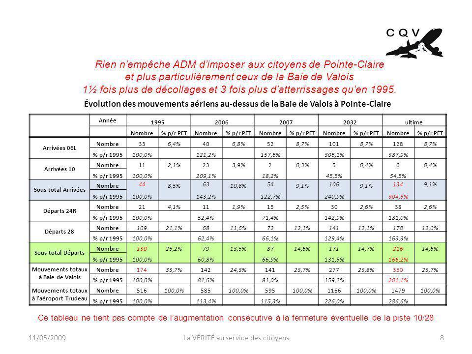11/05/2009La VÉRITÉ au service des citoyens8 Évolution des mouvements aériens au-dessus de la Baie de Valois à Pointe-Claire Année 1995200620072032ultime Nombre% p/r PETNombre% p/r PETNombre% p/r PETNombre% p/r PETNombre% p/r PET Arrivées 06L Nombre336,4%406,8%528,7%1018,7%1288,7% % p/r 1995100,0% 121,2% 157,6% 306,1% 387,9% Arrivées 10 Nombre112,1%233,9%20,3%50,4%6 % p/r 1995100,0% 209,1% 18,2% 45,5% 54,5% Sous-total Arrivées Nombre 44 8,5% 63 10,8% 54 9,1% 106 9,1% 1349,1% % p/r 1995100,0% 143,2% 122,7% 240,9% 304,5% Départs 24R Nombre214,1%111,9%152,5%302,6%382,6% % p/r 1995100,0% 52,4% 71,4% 142,9% 181,0% Départs 28 Nombre10921,1%6811,6%7212,1%14112,1%17812,0% % p/r 1995100,0% 62,4% 66,1% 129,4% 163,3% Sous-total Départs Nombre13025,2%7913,5%8714,6%17114,7%21614,6% % p/r 1995100,0% 60,8% 66,9% 131,5% 166,2% Mouvements totaux à Baie de Valois Nombre17433,7%14224,3%14123,7%27723,8%35023,7% % p/r 1995100,0% 81,6% 81,0% 159,2% 201,1% Mouvements totaux à l aéroport Trudeau Nombre516100,0%585100,0%595100,0%1166100,0%1479100,0% % p/r 1995100,0% 113,4% 115,3% 226,0% 286,6% Rien nempêche ADM dimposer aux citoyens de Pointe-Claire et plus particulièrement ceux de la Baie de Valois 1½ fois plus de décollages et 3 fois plus datterrissages quen 1995.