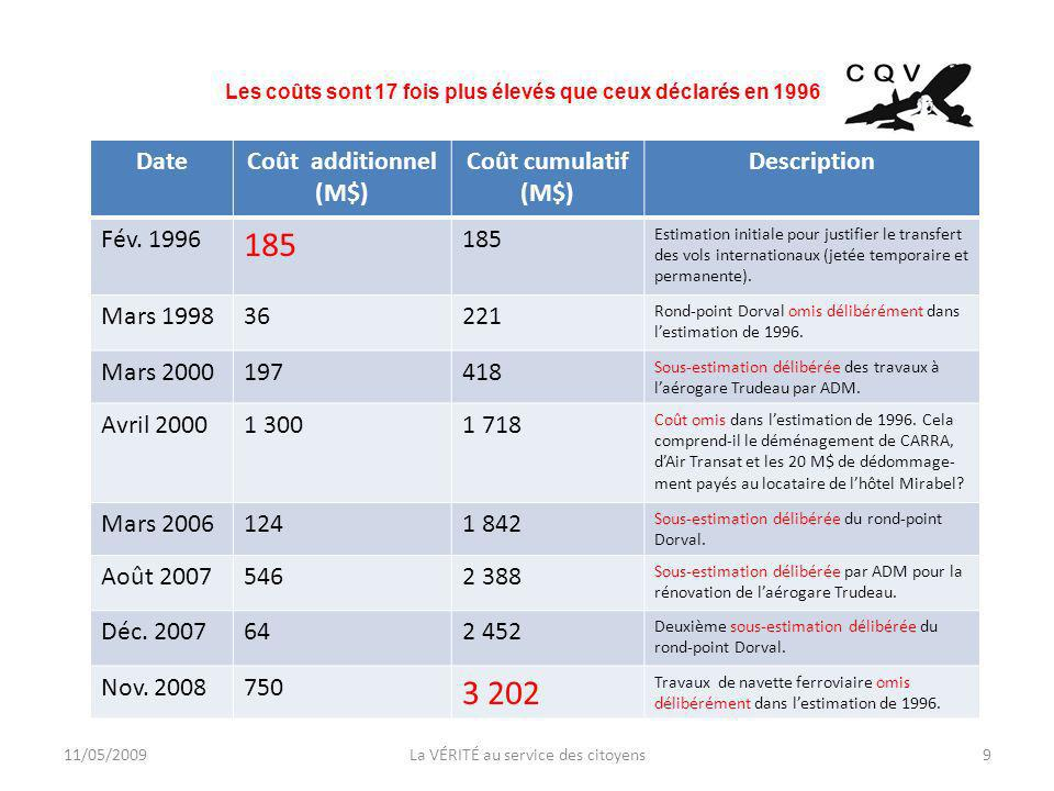 11/05/20099La VÉRITÉ au service des citoyens Les coûts sont 17 fois plus élevés que ceux déclarés en 1996 DateCoût additionnel (M$) Coût cumulatif (M$) Description Fév.
