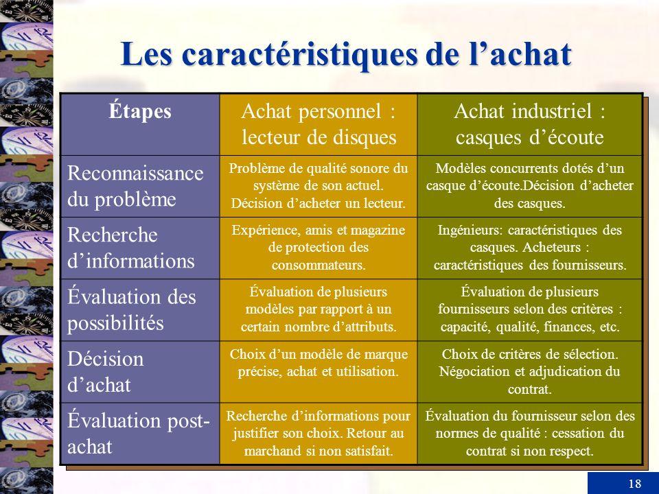 18 Les caractéristiques de lachat ÉtapesAchat personnel : lecteur de disques Achat industriel : casques découte Reconnaissance du problème Problème de qualité sonore du système de son actuel.