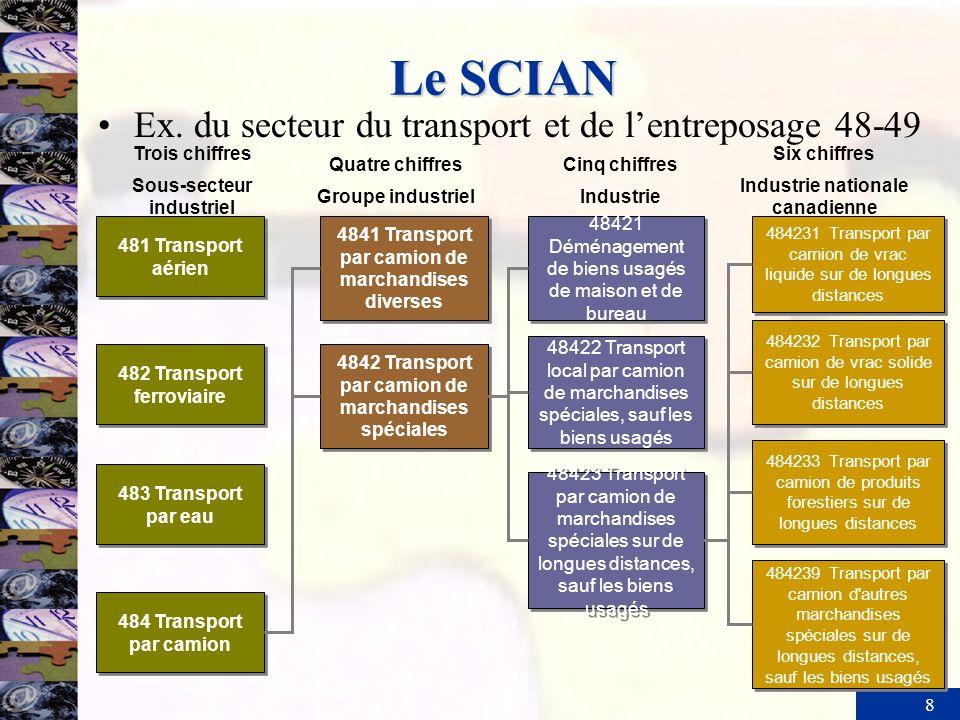 8 Le SCIAN 483 Transport par eau Trois chiffres Sous-secteur industriel Quatre chiffres Groupe industriel 481 Transport aérien 482 Transport ferroviai