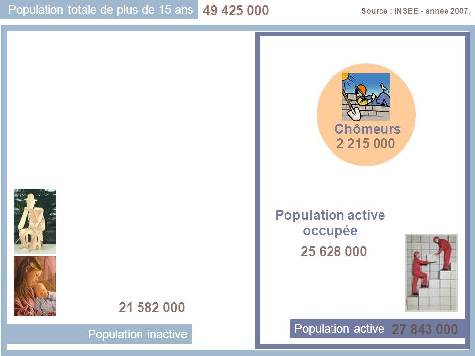 Population totale de plus de 15 ans Population active Population inactive Chômeurs Population active occupée Source : INSEE - année 2007. 49 425 000 2