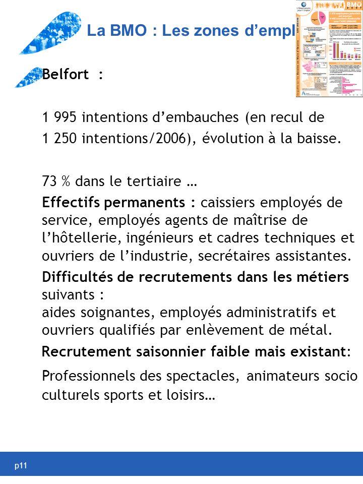 p11 La BMO : Les zones demploi Belfort : 1 995 intentions dembauches (en recul de 1 250 intentions/2006), évolution à la baisse.