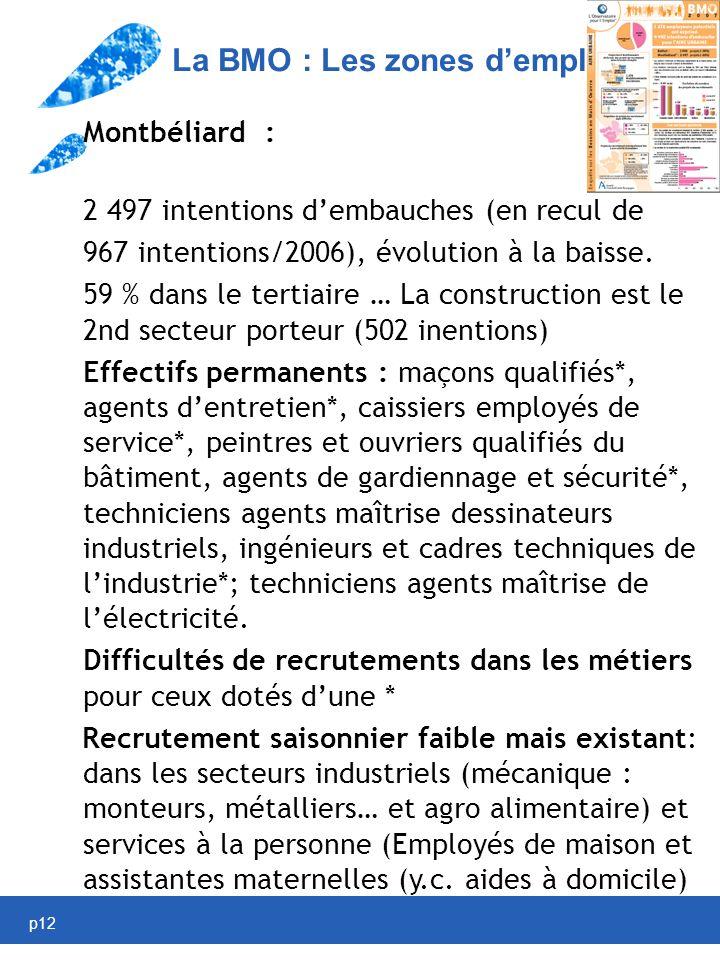 p12 La BMO : Les zones demploi Montbéliard : 2 497 intentions dembauches (en recul de 967 intentions/2006), évolution à la baisse.