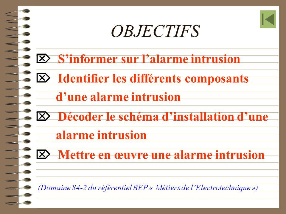 OBJECTIFS Sinformer sur lalarme intrusion (Domaine S4-2 du référentiel BEP « Métiers de lElectrotechnique ») Identifier les différents composants dune alarme intrusion Décoder le schéma dinstallation dune alarme intrusion Mettre en œuvre une alarme intrusion