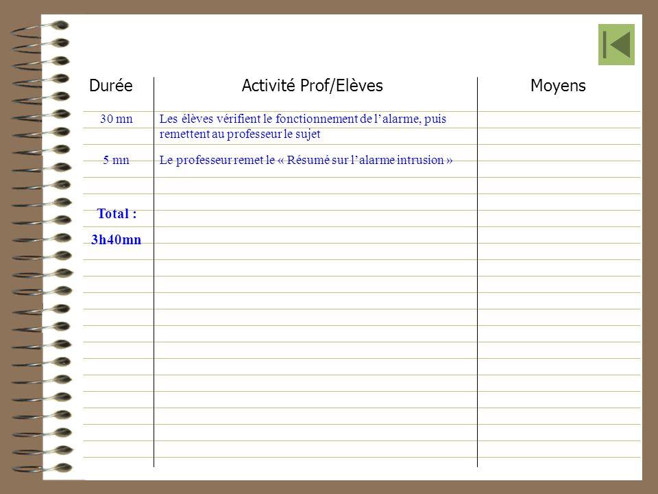 Durée Activité Prof/Elèves Moyens Les élèves vérifient le fonctionnement de lalarme, puis remettent au professeur le sujet 30 mn Le professeur remet l