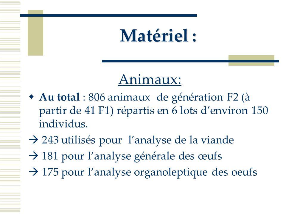 Matériel : Caractères étudiés: Pour la viande: Poids et couleur du foie.