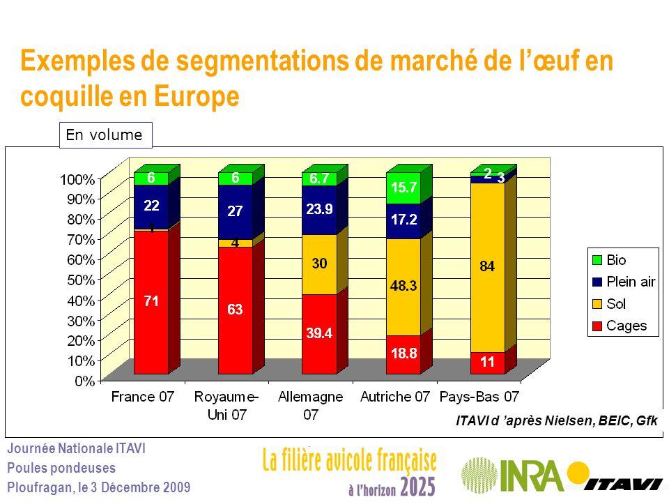 Journée Nationale ITAVI Poules pondeuses Ploufragan, le 3 Décembre 2009 Exemples de segmentations de marché de lœuf en coquille en Europe ITAVI d aprè