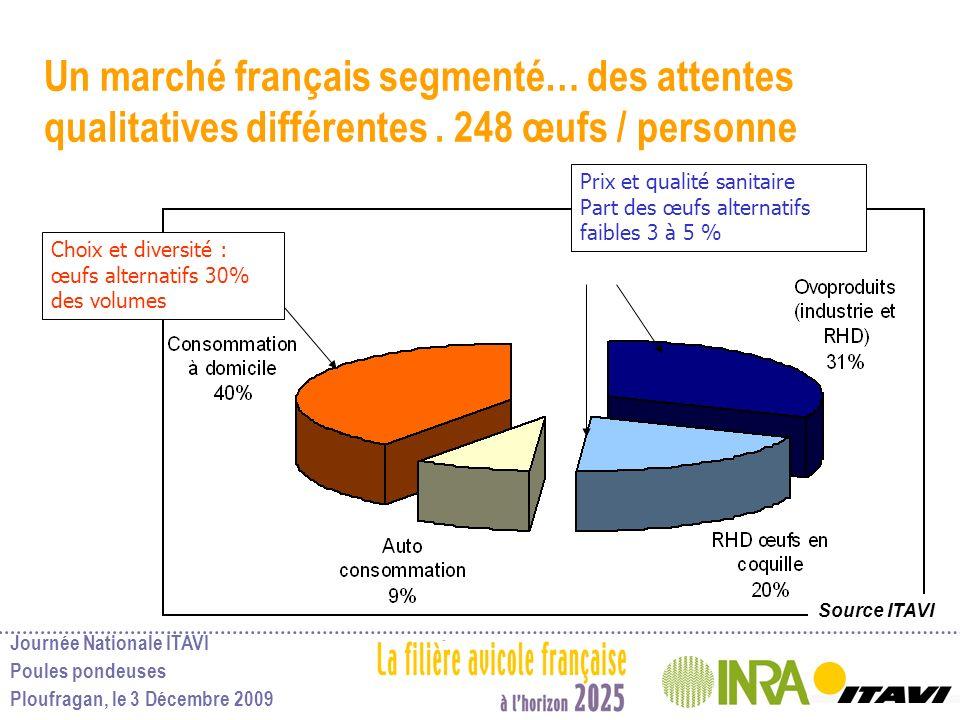 Journée Nationale ITAVI Poules pondeuses Ploufragan, le 3 Décembre 2009 Un marché français segmenté… des attentes qualitatives différentes. 248 œufs /
