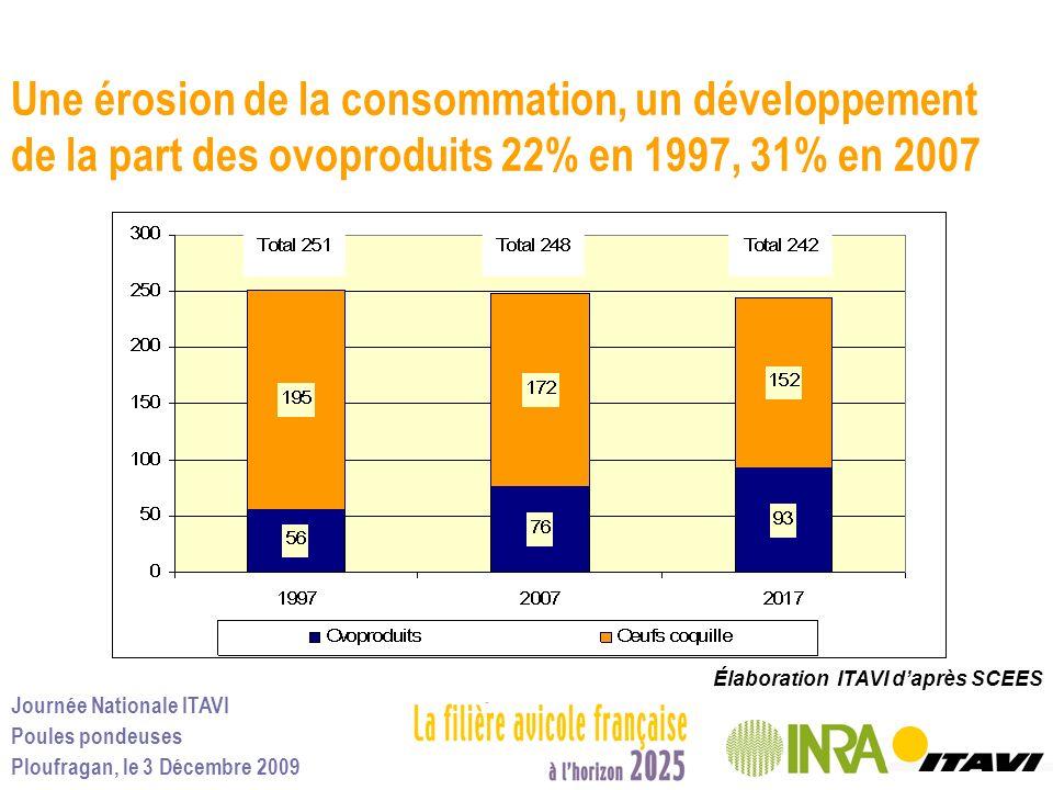Journée Nationale ITAVI Poules pondeuses Ploufragan, le 3 Décembre 2009 Une érosion de la consommation, un développement de la part des ovoproduits 22