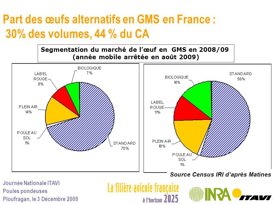 Journée Nationale ITAVI Poules pondeuses Ploufragan, le 3 Décembre 2009 Part des œufs alternatifs en GMS en France : 30% des volumes, 44 % du CA Segme